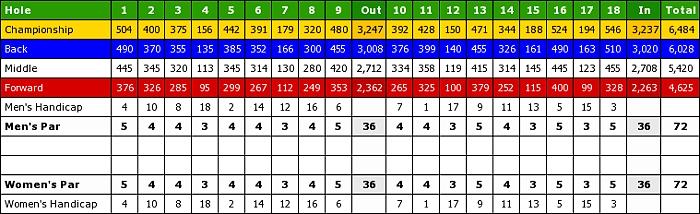 Sandhill Crane Golf Club-scorecard