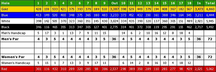 Village Golf Club-scorecard