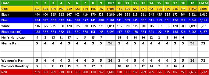 atlantis country club scorecard